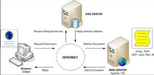Что такое dns-сервер