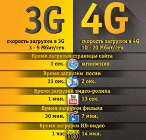 3G и 4G сравнение