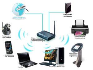 Сколько всего устройств можно подключить к роутеру по wi-fi одновременно