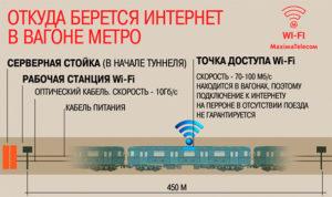 Принцип работы wi-fi в метро