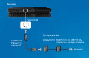 Подключение кабеля LAN