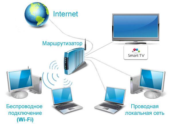 Соединение через WiFi-роутер