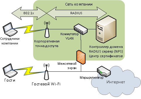 Защита в сетях wi-fi