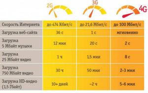 Сравнение 3G и 4G
