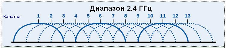 Диапазон 2,4 Ггц разделен на 13 частот (каналов)