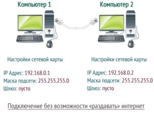 Способ соединения Internet к двум ПК