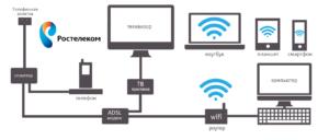 Что такое проводной интернет ADSL, схема соединения «Ростелеком»