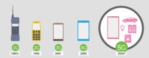 Технологии передачи мобильных данных