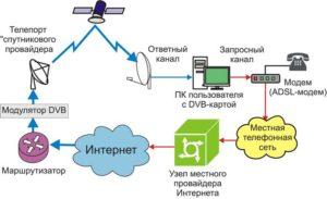 Схема одностороннего доступа кспутниковой сети