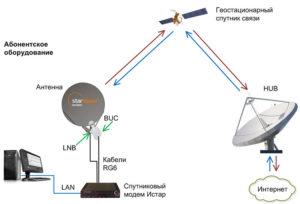 Схема работы двусторонней спутниковой связи