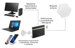 Внешняя антенна для усиления Интернета