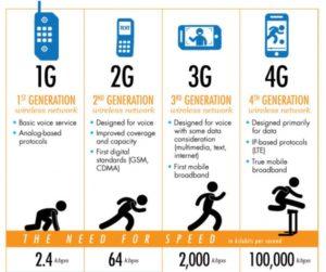 Что значит LTE, 3G, 2G