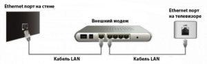 Схема подключения телевизора кроутеру