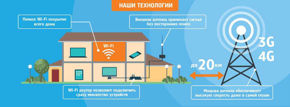 Интернет беспроводной 4G