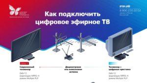 Как подключить цифровое ТВ через Интернет