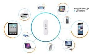 Модем с раздачей Wi-Fi