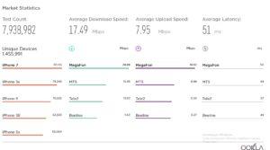 Скорость 4G «Мегафон»
