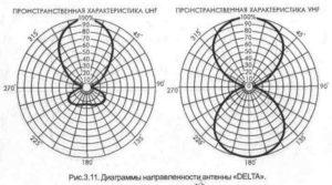 Пример диаграммы направленности