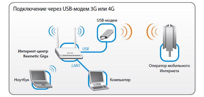 Интернет-соединение через модем