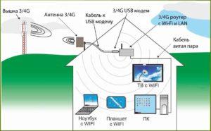 Передача данных при помощи кабеля