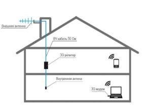 Как работает репитер 2G, 3G, 4G