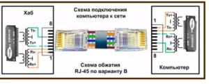 Схема подключения кабеля витой пары
