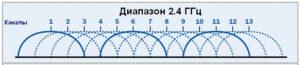 Диапазон сигналов, которые ловит роутер