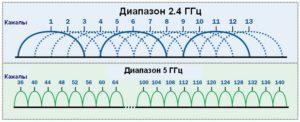 В диапазоне 5 ГГц больше непересекающихся каналов, чем в диапазоне 2,4 ГГц