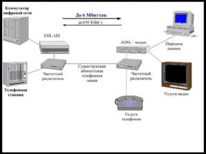 Как организована ADSL связь