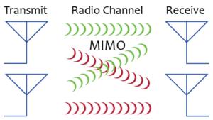 Технология MIMO