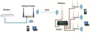 Работа по технологии WDS