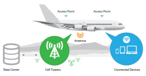 Схема работы Air-to-Ground