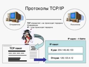 TCP/IP