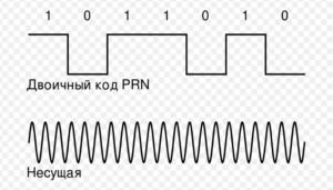 Фазовая модуляция Грея