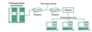Подключение к поставщику услуг связи