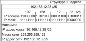 Формат IP адреса