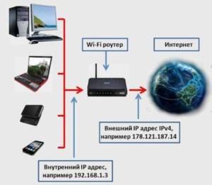 Внешний и внутренний IP