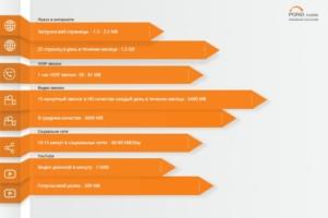 Расход данных на различные посещаемые страницы
