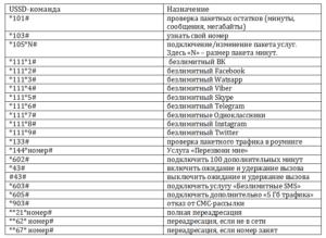 Команды для проверки различной информации