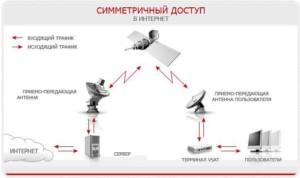 Схема работы симметричного подключения от МТС