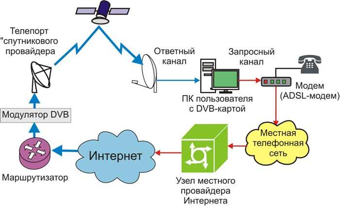 спутниковый интернет лучший провайдер
