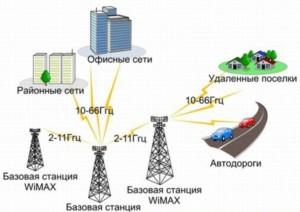 Просмотр IPTV на операторе Ета осуществляется по технологии Mobile WiMAX