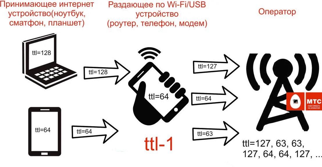Схема работы TTL-пакетов