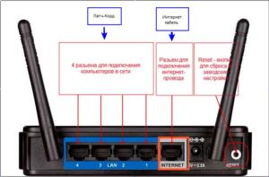 Описание портов типичного маршрутизатора