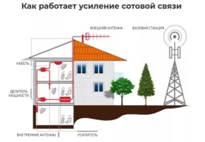Как работает усилитель сотовой связи