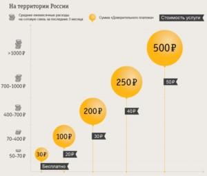 Цена на территории России