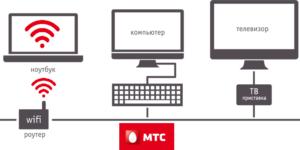 Интернет от МТС есть не только на мобильник, но и на ПК